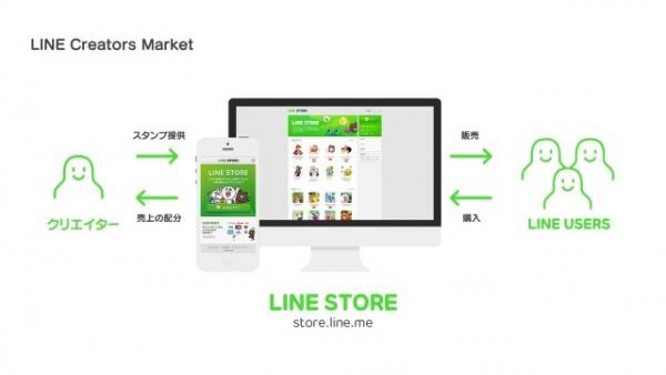 LINE Creators Market利用の流れ