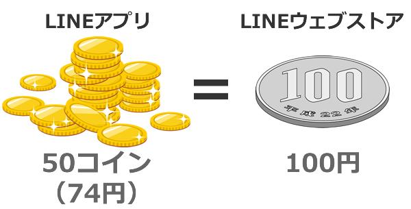 LINEコインと円との関係